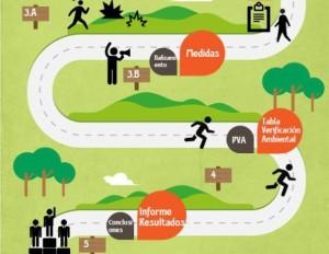 evaluacion-ambiental-carreras-montac3b1a