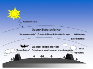 ozono-troposferico