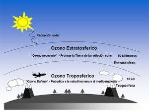 Ozono troposférico.