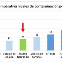Madrid disfrutó de un aire serrano durante 2020